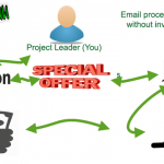 How to start your own email processing jobs without investment!